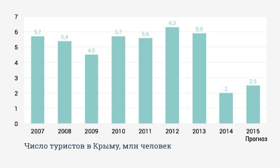 Количество отдыхающих в крыму 2015